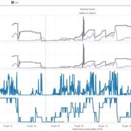 Stress test QlikView et audit des performances machines