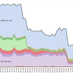 evolution des temps d'intégration par les interfaces ETL SSIS