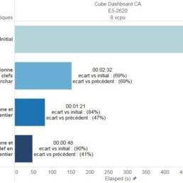 Influence des types de données sur les performances de calcul du cube