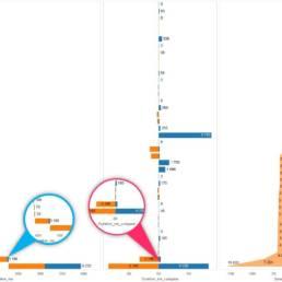 Compile (orange) vs Exec (bleu) Time