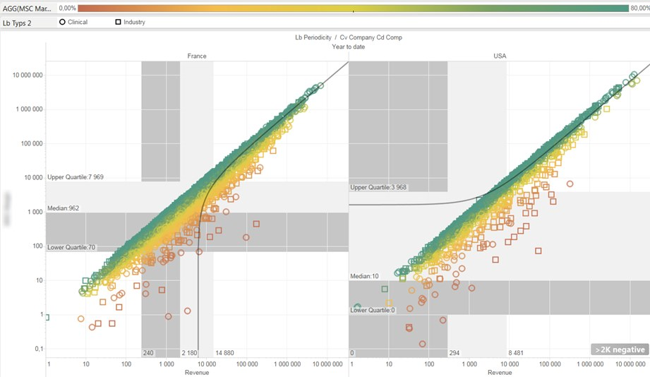 Tableau On Hana Viz Product Spread