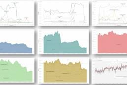 durée de traitements ETL SAP BODS avant et après optimisations