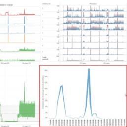 Analyse détaillée surconsommation IO disque sur SQL Server
