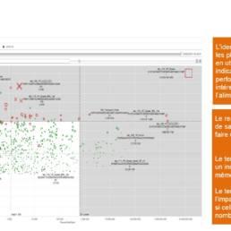 Analyse des indicateurs de performances des requêtes SQL