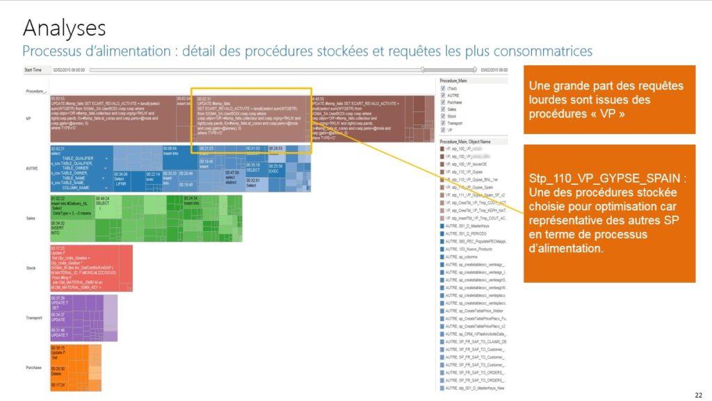 Classification des requêtes/procédures SQL par typologie métier