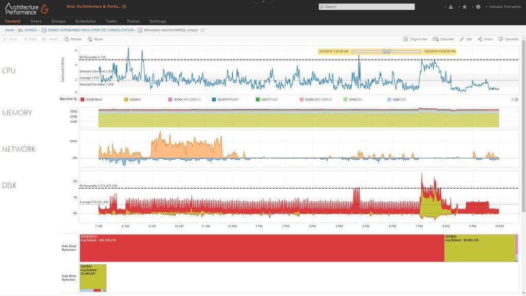 Etude de consolidation de bases de données : on simule l'activité d'une instance en cumulant les mesures des sondes posées pendant plusieurs jours sur les différentes machines