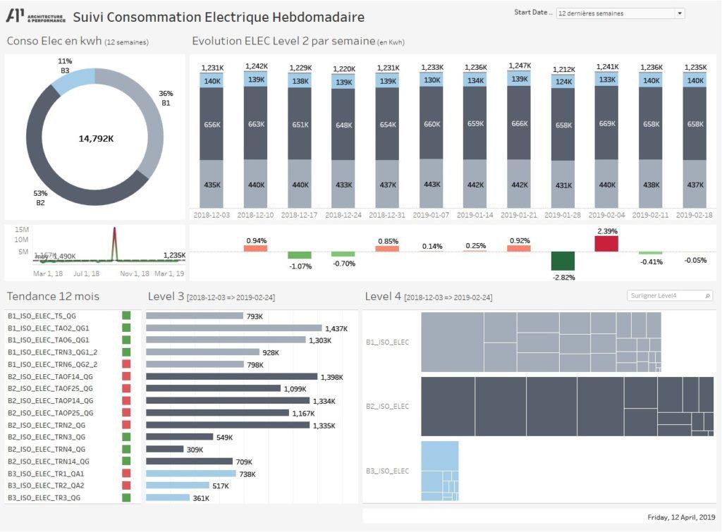 Dashboard consommation électrique usine