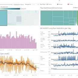 Dashboard suivi des performances des rapports BI