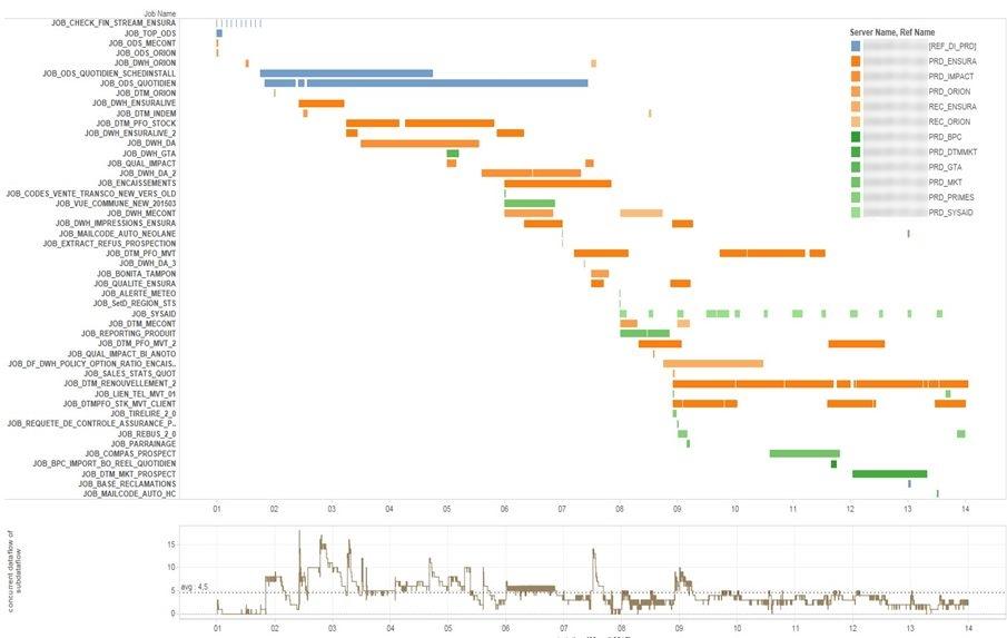 Visualisation en Gantt des flux ETL SAP BODS et visualisation du nombre de traitement en parallèle (courbe en dessous du gantt)
