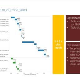 Visualisation des premières optimisations