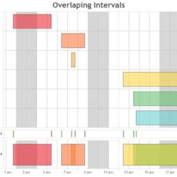 Gantt chart use to show overlapping intervals with tableau