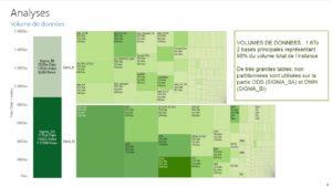 Analyse des tailles des databases et des tables